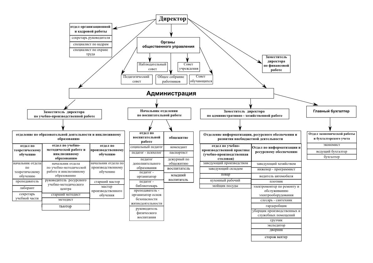 Приложение № 2 к приказу о новой структуре с 01.04(1)